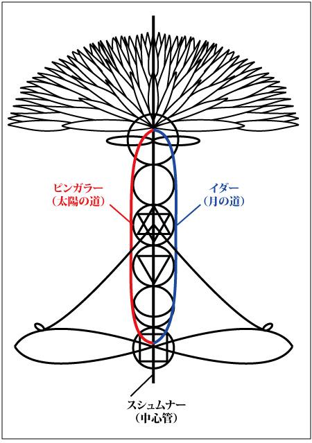 チャクラヤントラ図